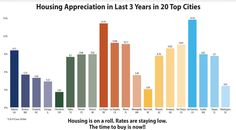 Housing appreciation last 3 years top 20 cities