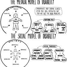 The Social vs. Medical Model of Disability, Communities