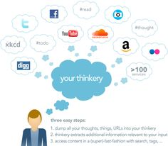 What is thinkery?    thinkery helps you focus on the important things and lets you access tons of information in an instant. it is your extended brain on steroids.