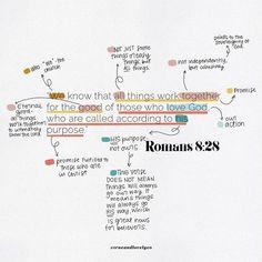 Bible Verse Art, Bible Scriptures, Bible Qoutes, Quotations, Bible Mapping, Bible Doodling, Bible Plan, Bible Encouragement, Papi