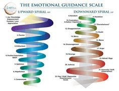Emotional scale