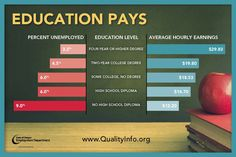 Education pays, by the Oregon Employment Department