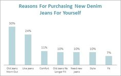 Denim And Jeans Sales Forecast  Google Search   Board Sourcing