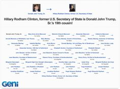 Political rivals Hilary Clinton and Donald Trump are distantly related.