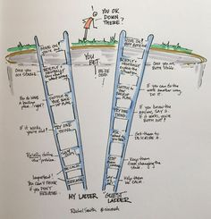 My ladders, now your ladders. Visual Thinking, Design Thinking, Formation Management, Visual Note Taking, Visual Learning, Sketch Notes, Content Marketing Strategy, Therapy Activities, Visual Communication