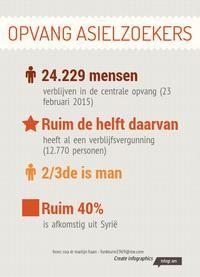 Infographic: opvang asielzoekers -
