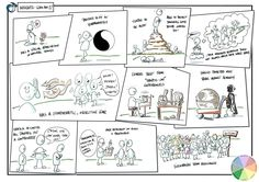 Discovery Insights profile as a graphic #graphicrecording #sketchnotes #insights