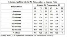 Temperature-inside-car-chart