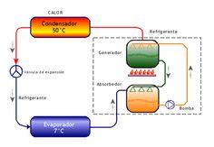 Refrigeración por absorción - Wikipedia, la enciclopedia libre