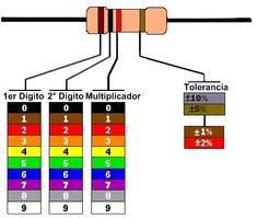 Here Is A Chart Showing Resistor Colour Codes  Living Off The