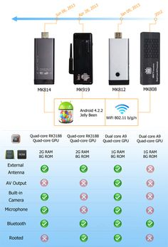 Easysmart focus on smart technologies and make easy use smart gadgets to make your life easy and smart Android Pc, Smart Technologies, Quad, Jelly, Make It Simple, Wifi, Gadgets, Make It Yourself, News