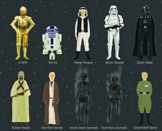 One of the fascinating things about modern epics like, The Lord of the Rings, Naruto or Star Wars is the quantity and diversity of their characters. Illustrator Max Dalton shows us the many faces that appeared in the original Star Wars trilogy with his limited edition poster, simply titled Episode I...