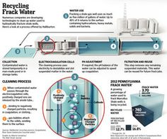 11-19-2012: RECYCLING WATER USED IN NATURAL GAS AND OIL DRILLING WILL BECOME A BIG, BIG BUSINESS.