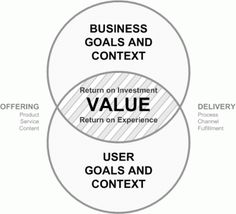 Value Centered Design.