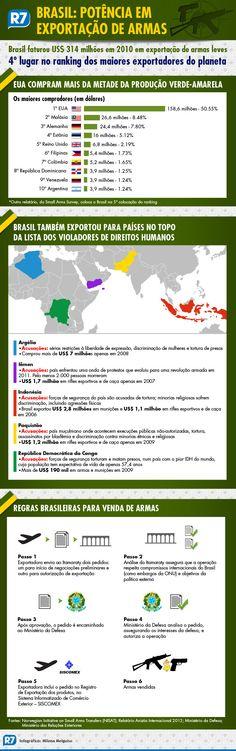Países violadores de direitos humanos compram armas do Brasil. Conheça - Internacional - R7