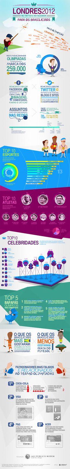 O que a moçada comentou sobre Londres 2012 nas Redes Sociais [Infográfico] » Brainstorm9