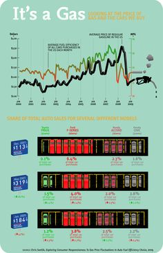 It's A Gas: The Price of Gas and the Cars We Buy Infographic, http://www.DAMNGasPrices.com