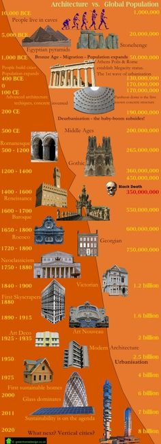 The infographic poster talks about house designs and how it has changed along with population growth.