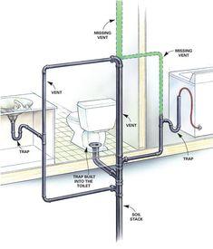 Plumbing/Toilet Repair: Signs of Poorly Vented Plumbing Drain Lines : familyhandyman Plumbing Drains, Bathroom Plumbing, Plumbing Pipe, Bathroom Fixtures, Drain Pipes, Basement Bathroom, House Drainage System, Toilet Repair, Plumbing Installation