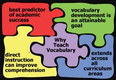 Webinar: Using Tech to Support Marzano's 6 Steps to Effective Vocabulary Instruction
