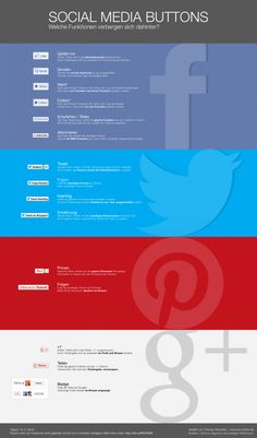 infografik zu den funktionen der social media buttons soziale netzwerke