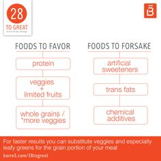 It's not easy separating the good foods from the bad. To help guide you, I've put together an easy-to-follow outline that highlights foods you should favor and foods you should forsake during your 28 to Great challenge (and beyond)! I'd recommend printing this out and hanging it on your refrigerator. It's a great reminder …