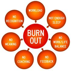 Identifying, Preventing, and Treating Employee Burnout Syndrome | Randy Spradlin | LinkedIn