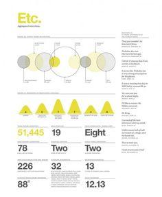 reporte feltron visualización de datos infografía