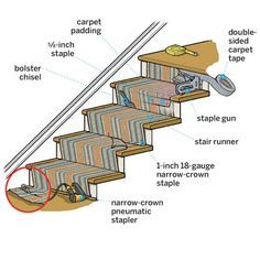 Learn how to dress up plain old stairs with a runner. | Illustration: Gregory Nemec | thisoldhouse.com