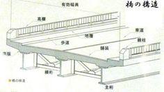 橋の構造:O-TUBE