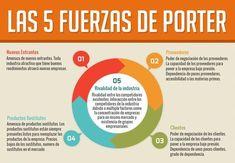 Las 5 fuerzas de Porter es un modelo que ha elaborado el economista y profesor de la Universidad de Harvard,Michael Porter. Las 5 fuerzas se basa en un análisis completo de la empresa, con el obje…