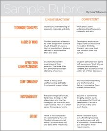 Creating an Authentic Maker Education Rubric | Edutopia via @shannonmmiller #makered