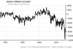 Brazil has a structural trade deficit problem.(June 19th 2013)