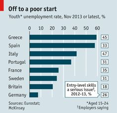 How to cut youth #unemployment in a fast-changing #jobs #market
