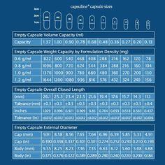 Amazon.com: Capsuline Clear Gelatin Empty Capsules Size 1 250 Count: Health & Personal Care