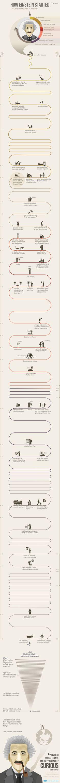 how einstein started infographic