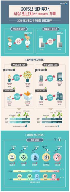 2015 벤처투자 현황, 투자액 2조 858억 원 기록