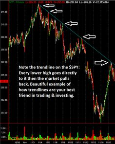 Trend Line Analysis: The Key To Every Market Move