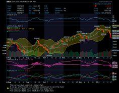 $INDU - SharpCharts Workbench - StockCharts.com