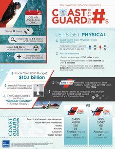 Coast Guard infographics