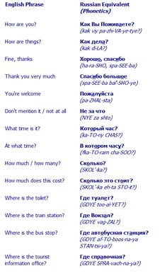 Common Travel Russian Phrases