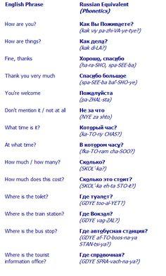 Common Travel Russian Phrases
