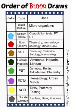 Correct Order of Blood Draws: blood culture, light blue, red, gold, dark green, light green, lavender, light yellow, grey.