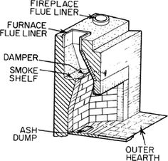 1000 Ideas About Fireplace Damper On Pinterest Fireplace Cover Insulation And Door Closer