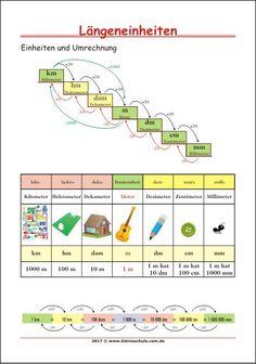 Längeneinheiten - Einheiten und Umrechnung - Lernposter für die Klassen 3 bis 5