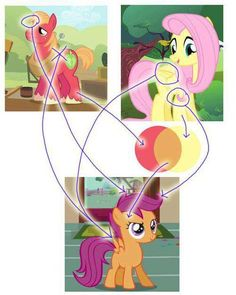 O_O Okay, I know Fluttershy is like older than all of them. But Scootaloo being her daughter. Mlp My Little Pony, My Little Pony Friendship, Fluttershy, Equestria Girls, Imagenes My Little Pony, Little Poni, Mlp Comics, Mlp Pony, Big Mac