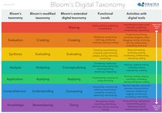 New Bloom's Taxonomy Poster for Teachers ~ Educational Technology and Mobile Learning