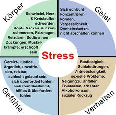 Effects of stress on body, mind, behavior, feelings - Gesundheit Ideen Auswirkungen Von Stress, Stress Symptoms, German Language Learning, Effects Of Stress, Natural Stress Relief, Diet Books, Learn German, Stress Management, Self Improvement