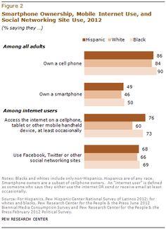 Los hispanos en Estados Unidos han adoptado la tecnología y están a la par con los americanos y afroamericanos. - Pew Hispanic, 7 de marzo de 2013.