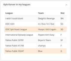 If you sync your #fantasybasketball leagues with fasketball.com, you can now see full ownership details on each player page.